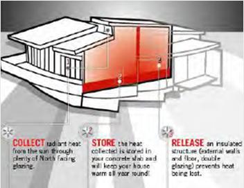 solar-passive-design