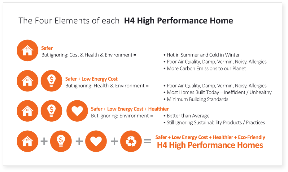 H4-high-performance