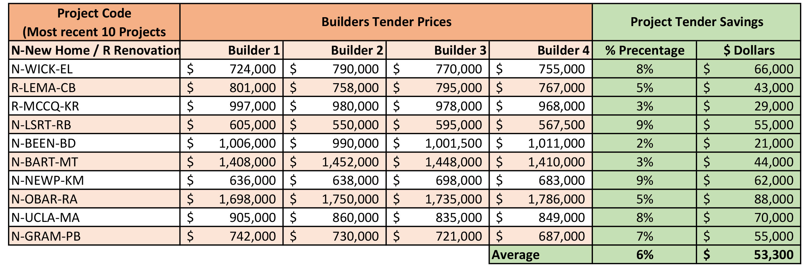 Savings and Value Comparison Table