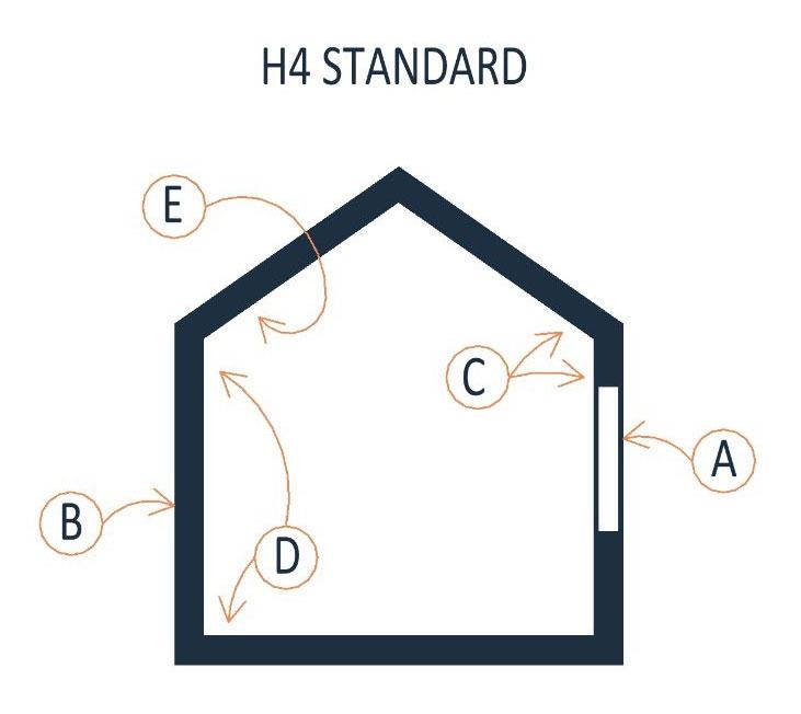 H4 Standard